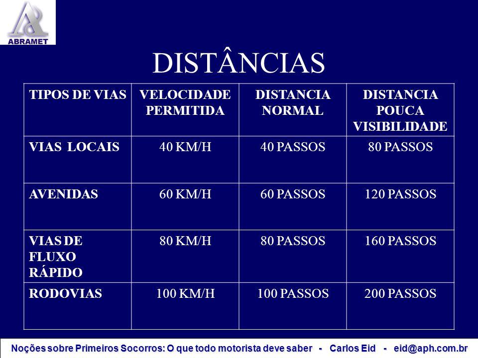 DISTÂNCIAS TIPOS DE VIASVELOCIDADE PERMITIDA DISTANCIA NORMAL DISTANCIA POUCA VISIBILIDADE VIAS LOCAIS40 KM/H40 PASSOS80 PASSOS AVENIDAS60 KM/H60 PASS