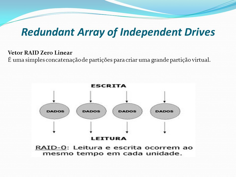 Redundant Array of Independent Drives RAID 0 Striping RAID-0 No striping, ou distribuição, os dados são subdivididos em segmentos consecutivos (stripes, ou faixas) que são escritos seqüencialmente através de cada um dos discos de um array, ou conjunto.