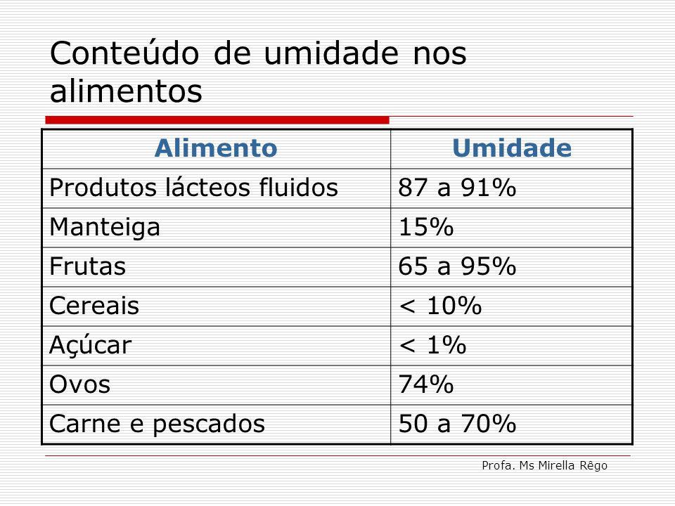 Profa. Ms Mirella Rêgo Conteúdo de umidade nos alimentos AlimentoUmidade Produtos lácteos fluidos87 a 91% Manteiga15% Frutas65 a 95% Cereais< 10% Açúc