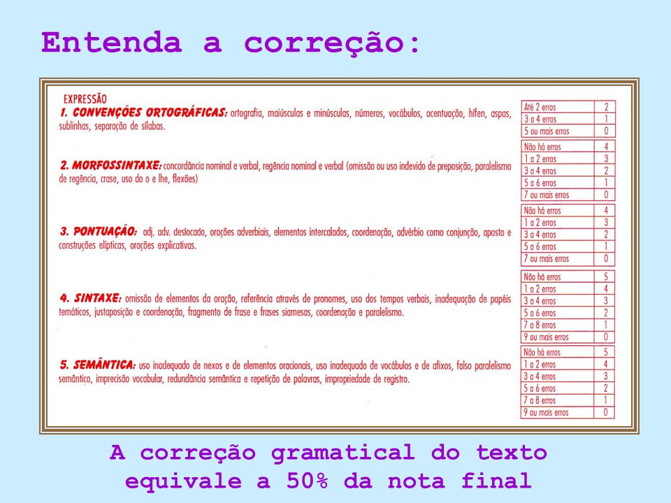 Entenda a correção: A correção gramatical do texto equivale a 50% da nota final