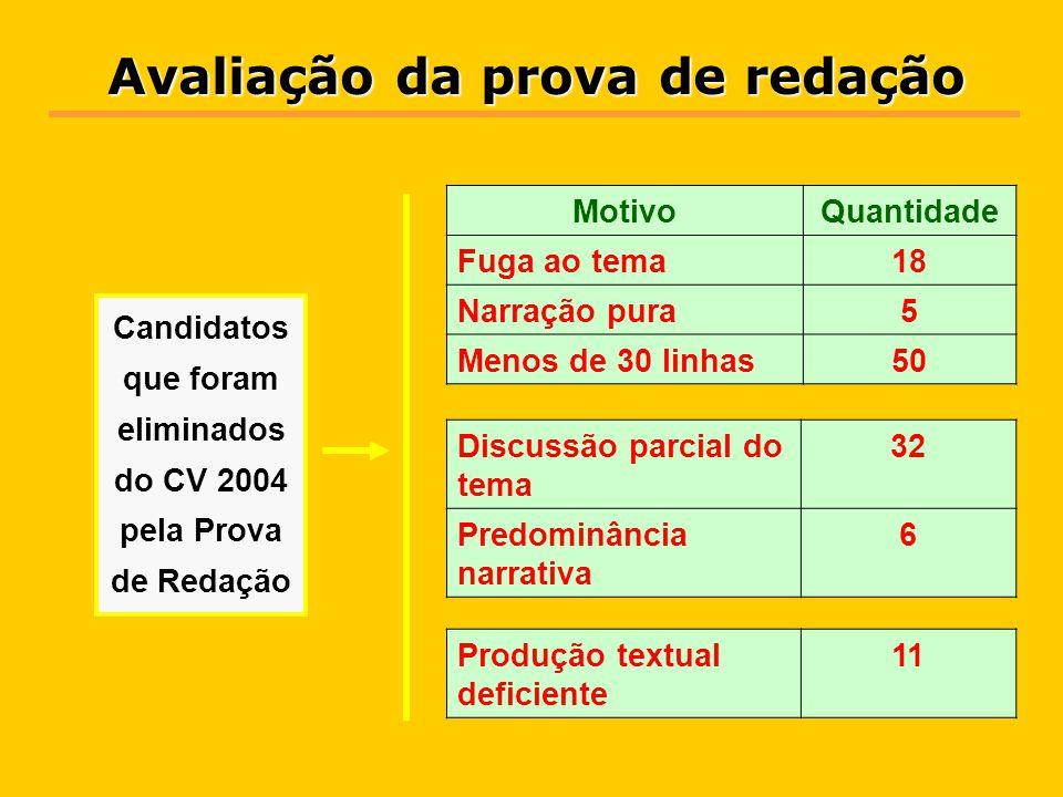O critério de nota mínima da Prova de Redação 2004 provocou a eliminação de 122 candidatos, ou 0,8% dos 15.342 candidatos cujas redações foram avaliadas no CV 2004.