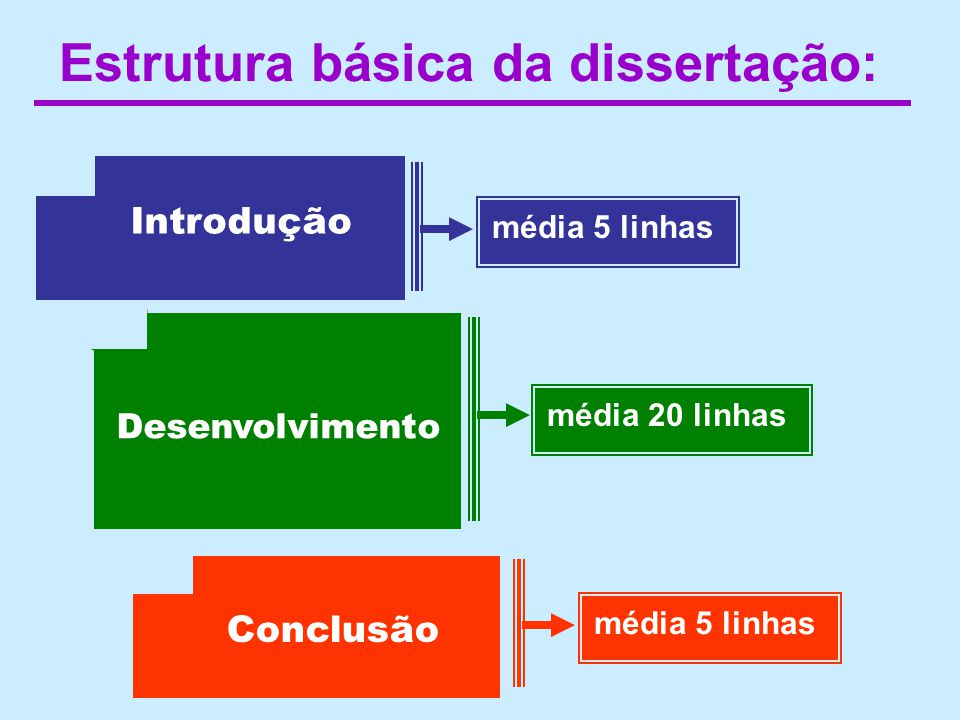 Estrutura básica da dissertação: Introdução média 5 linhas média 20 linhas Desenvolvimento 1 Desenvolvimento 2 Conclusão média 5 linhas