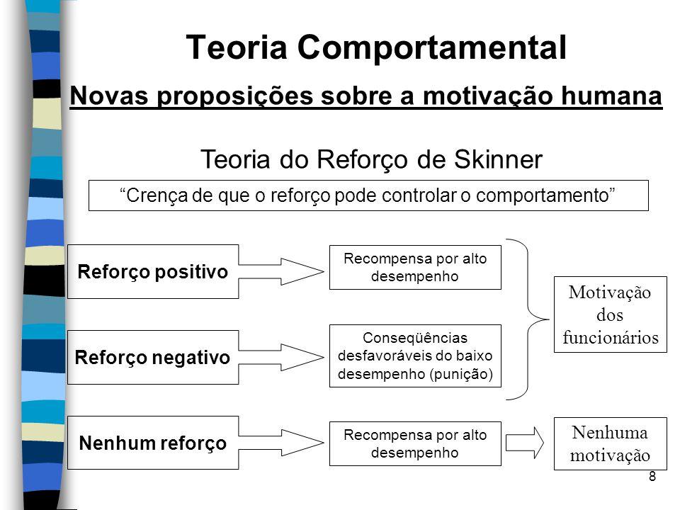 8 Teoria Comportamental Novas proposições sobre a motivação humana Teoria do Reforço de Skinner Reforço positivo Recompensa por alto desempenho Crença