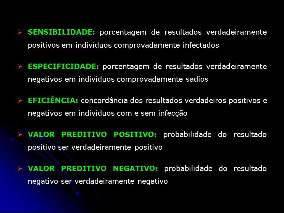 SENSIBILIDADE: porcentagem de resultados verdadeiramente positivos em indivíduos comprovadamente infectados ESPECIFICIDADE: porcentagem de resultados
