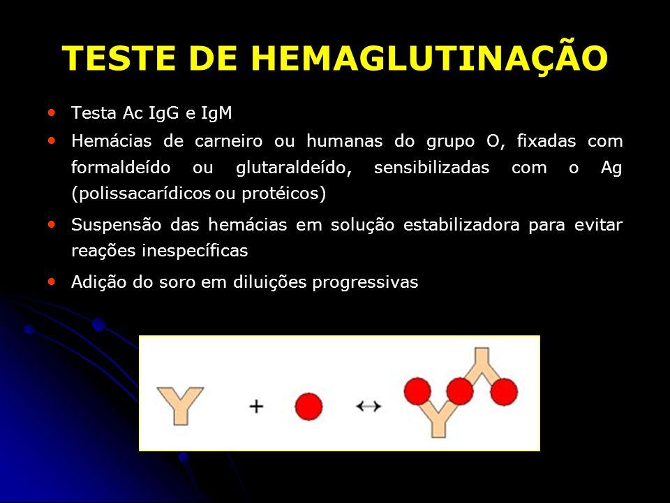 TESTE DE HEMAGLUTINAÇÃO Testa Ac IgG e IgM Hemácias de carneiro ou humanas do grupo O, fixadas com formaldeído ou glutaraldeído, sensibilizadas com o