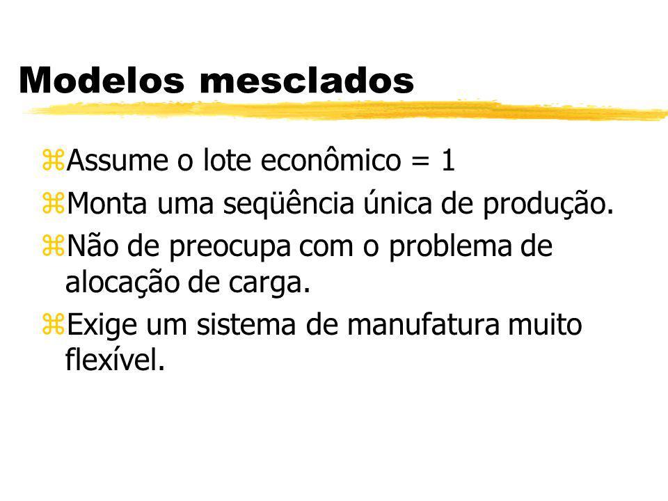 Modelos mesclados zAssume o lote econômico = 1 zMonta uma seqüência única de produção. zNão de preocupa com o problema de alocação de carga. zExige um