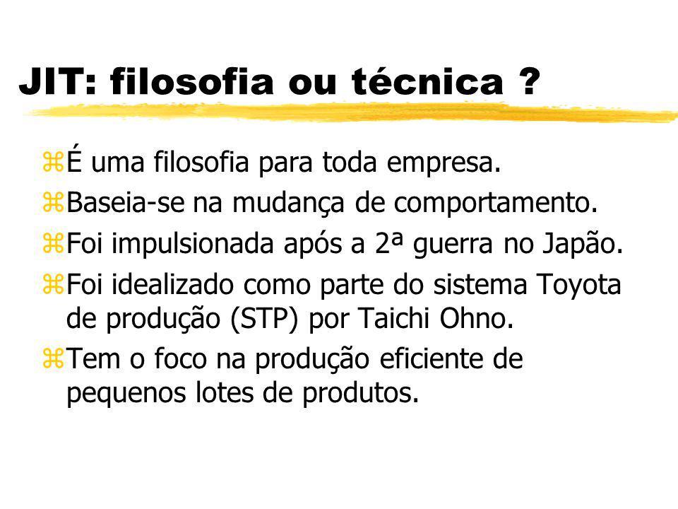 JIT: filosofia ou técnica ? zÉ uma filosofia para toda empresa. zBaseia-se na mudança de comportamento. zFoi impulsionada após a 2ª guerra no Japão. z