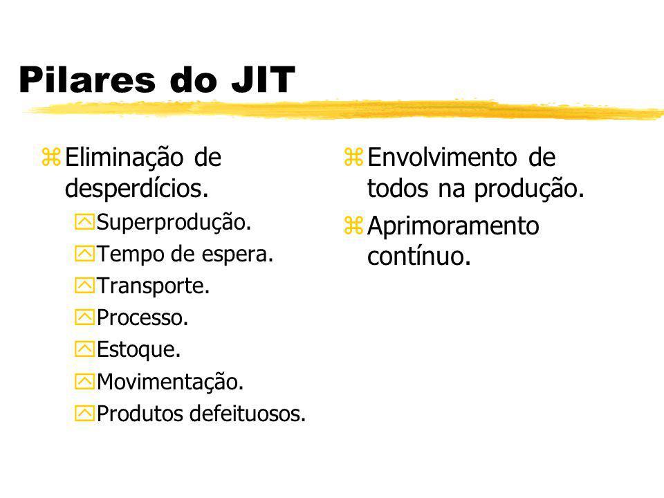 Pilares do JIT zEliminação de desperdícios. ySuperprodução. yTempo de espera. yTransporte. yProcesso. yEstoque. yMovimentação. yProdutos defeituosos.