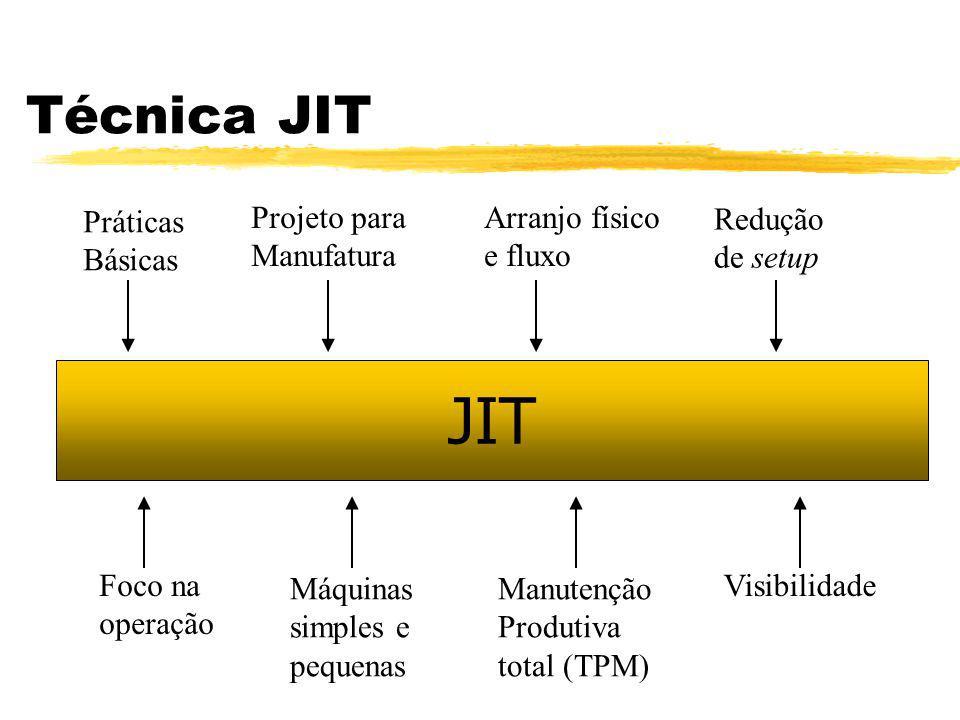 Técnica JIT JIT Práticas Básicas Projeto para Manufatura Foco na operação Máquinas simples e pequenas Arranjo físico e fluxo Manutenção Produtiva tota
