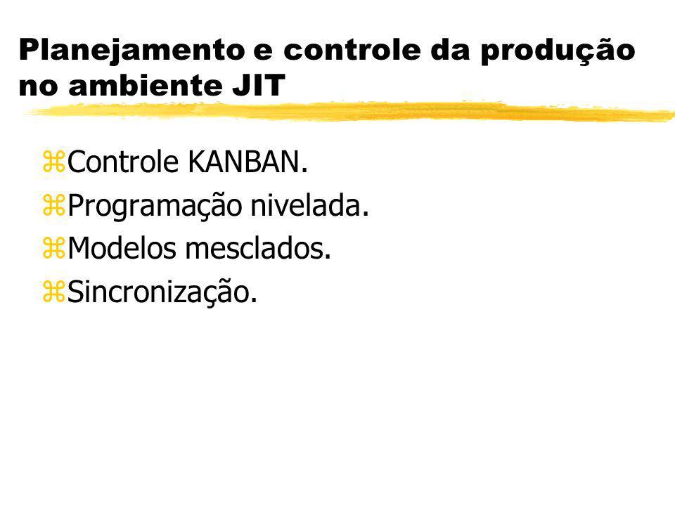 Planejamento e controle da produção no ambiente JIT zControle KANBAN. zProgramação nivelada. zModelos mesclados. zSincronização.
