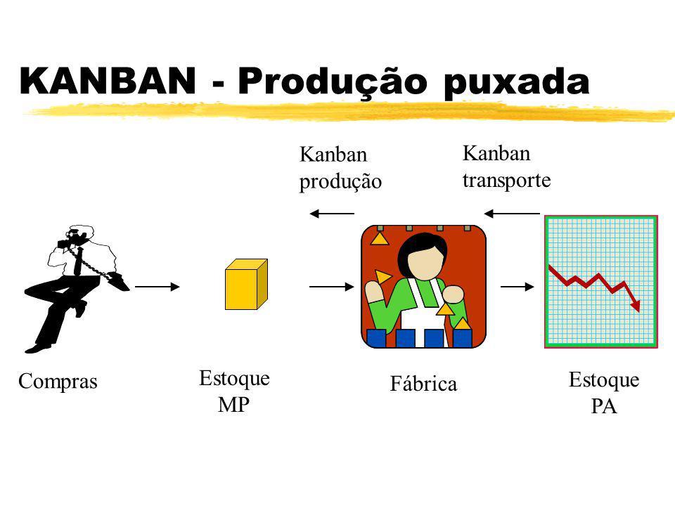 KANBAN - Produção puxada Fábrica Estoque PA Compras Estoque MP Kanban produção Kanban transporte