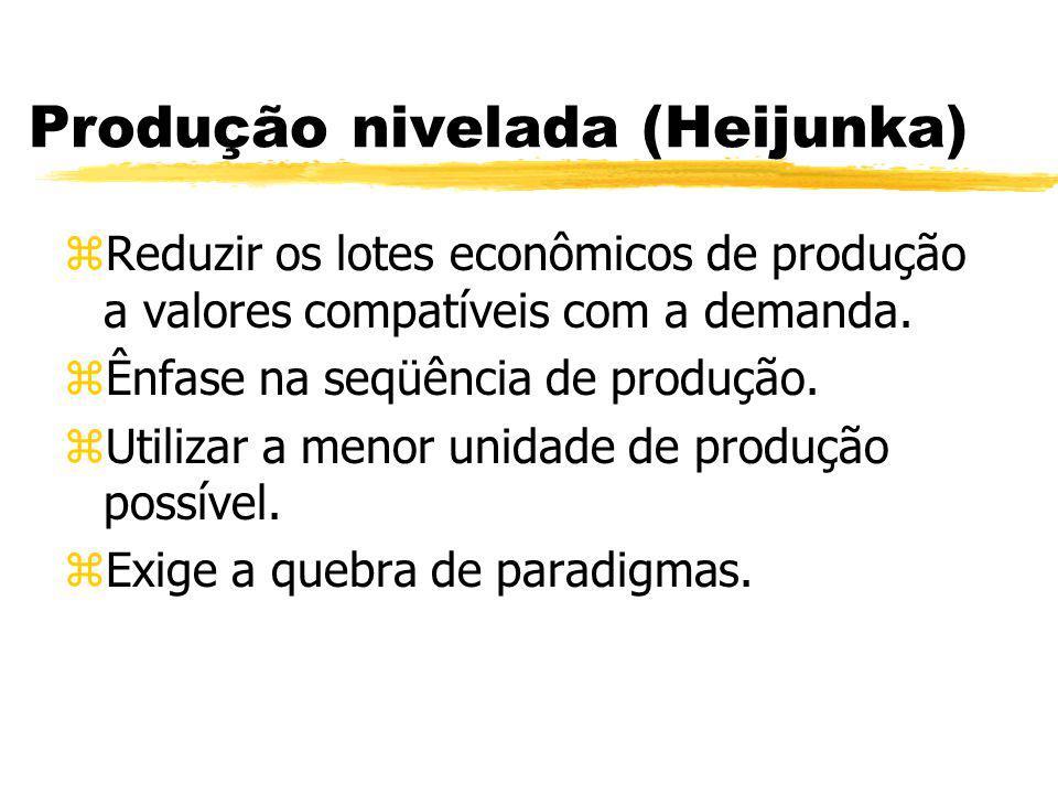 Produção nivelada (Heijunka) zReduzir os lotes econômicos de produção a valores compatíveis com a demanda. zÊnfase na seqüência de produção. zUtilizar