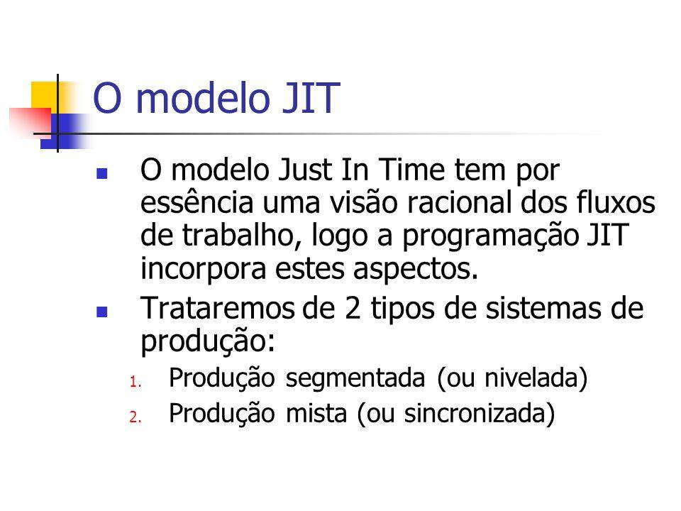 O modelo JIT O modelo Just In Time tem por essência uma visão racional dos fluxos de trabalho, logo a programação JIT incorpora estes aspectos. Tratar