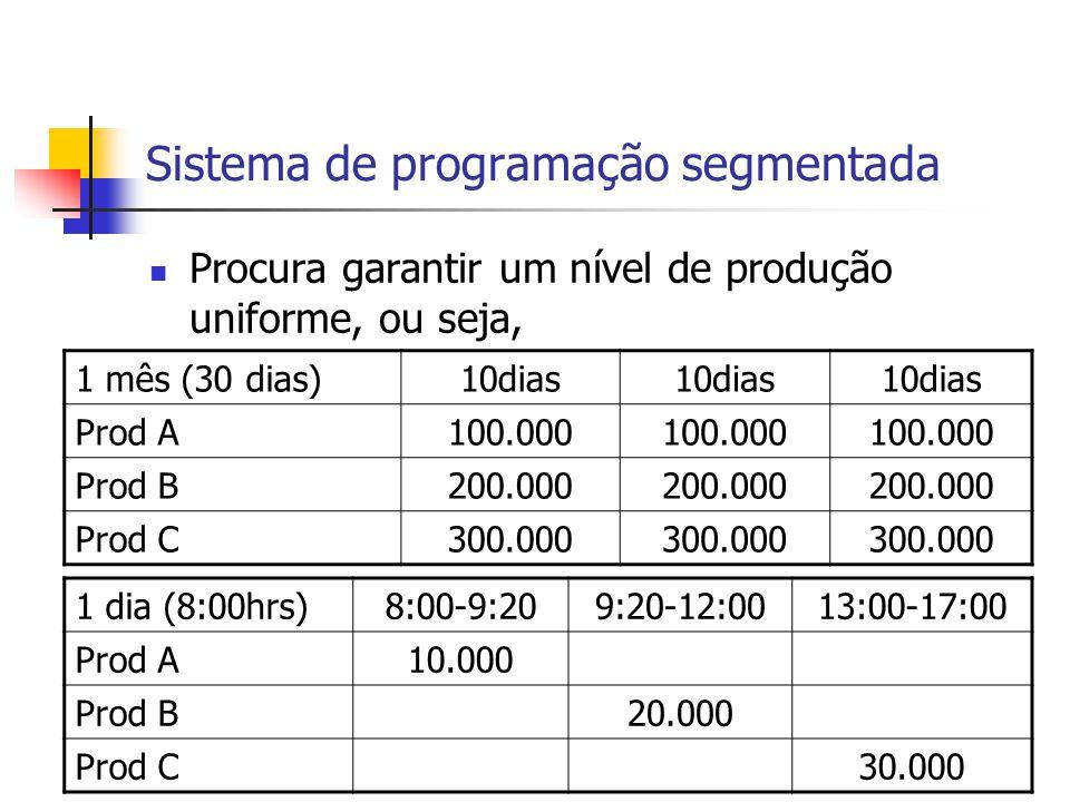 Sistema de programação segmentada Procura garantir um nível de produção uniforme, ou seja, 1 mês (30 dias)10dias Prod A100.000 Prod B200.000 Prod C300