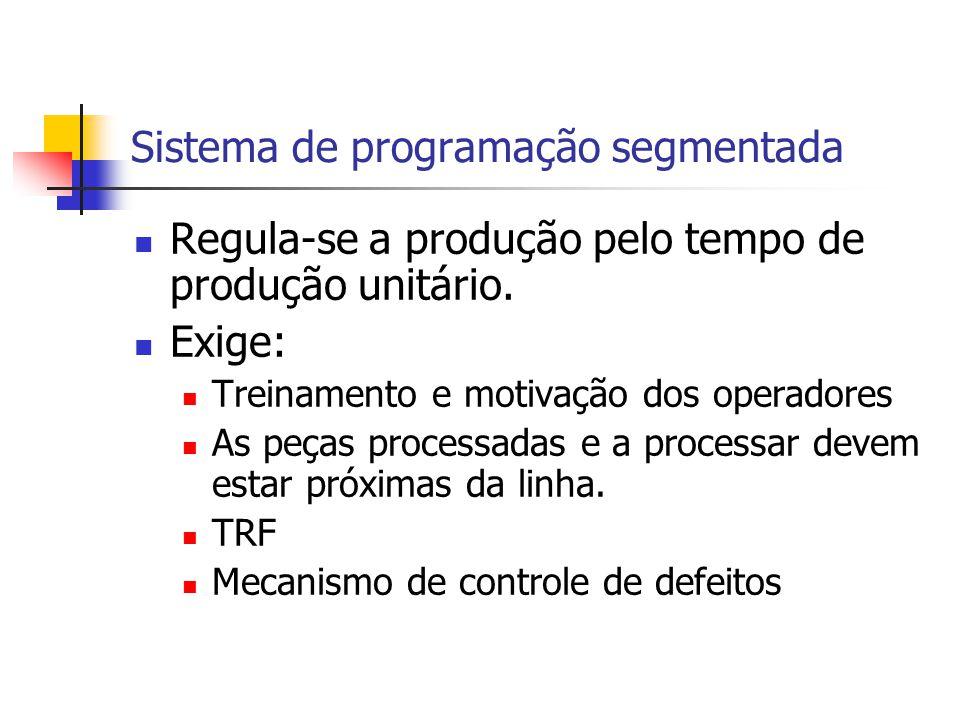 Sistema de programação segmentada Regula-se a produção pelo tempo de produção unitário. Exige: Treinamento e motivação dos operadores As peças process