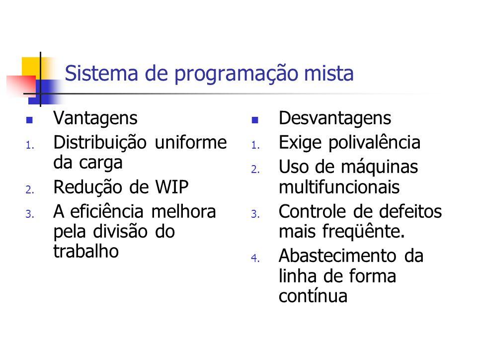 Sistema de programação mista Vantagens 1. Distribuição uniforme da carga 2. Redução de WIP 3. A eficiência melhora pela divisão do trabalho Desvantage