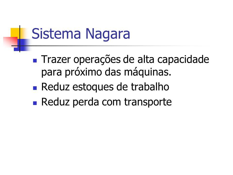Sistema Nagara Trazer operações de alta capacidade para próximo das máquinas. Reduz estoques de trabalho Reduz perda com transporte