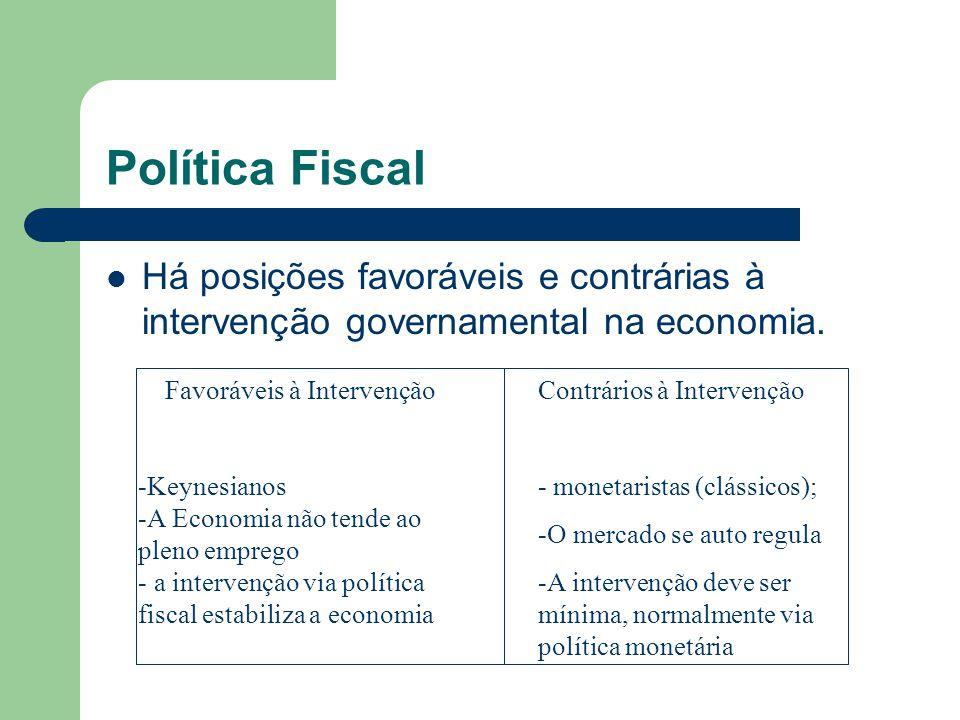 Política Fiscal Há posições favoráveis e contrárias à intervenção governamental na economia. Favoráveis à IntervençãoContrários à Intervenção - moneta