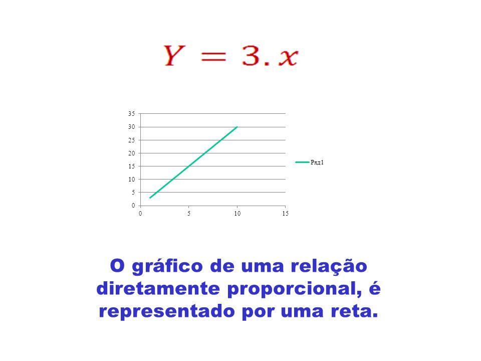 RELAÇÃO ENTRE GRANDEZAS GRANDEZAS DIRETAMENTE PROPORCIONAIS Onde k é uma constante.