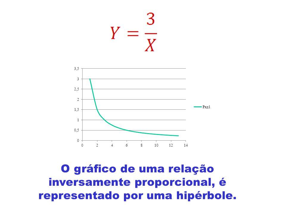 GRANDEZAS INVERSAMENTES PROPORCIONAIS Onde k é uma constante.