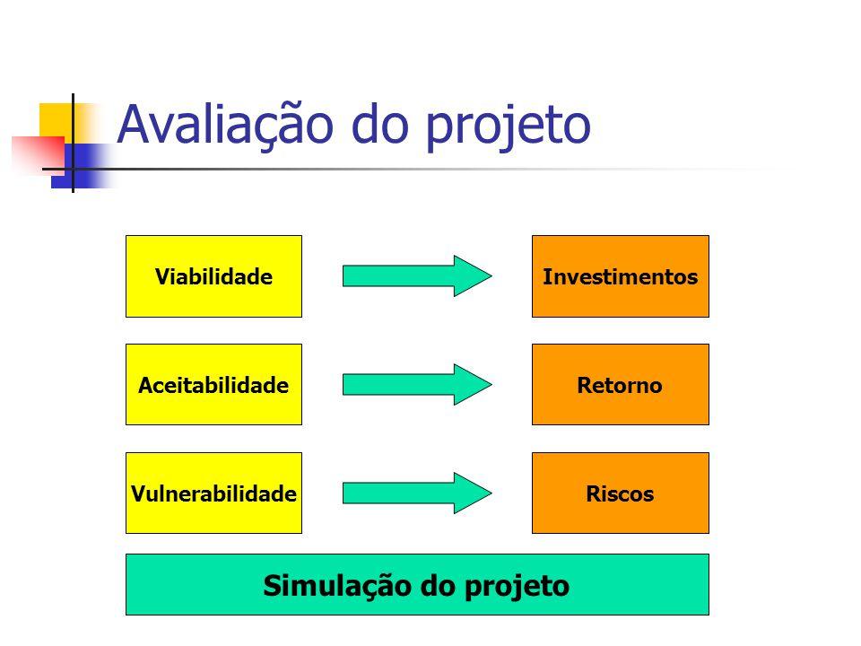 Avaliação do projeto Viabilidade Aceitabilidade Vulnerabilidade Investimentos Retorno Riscos Simulação do projeto