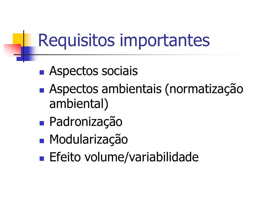 Requisitos importantes Aspectos sociais Aspectos ambientais (normatização ambiental) Padronização Modularização Efeito volume/variabilidade