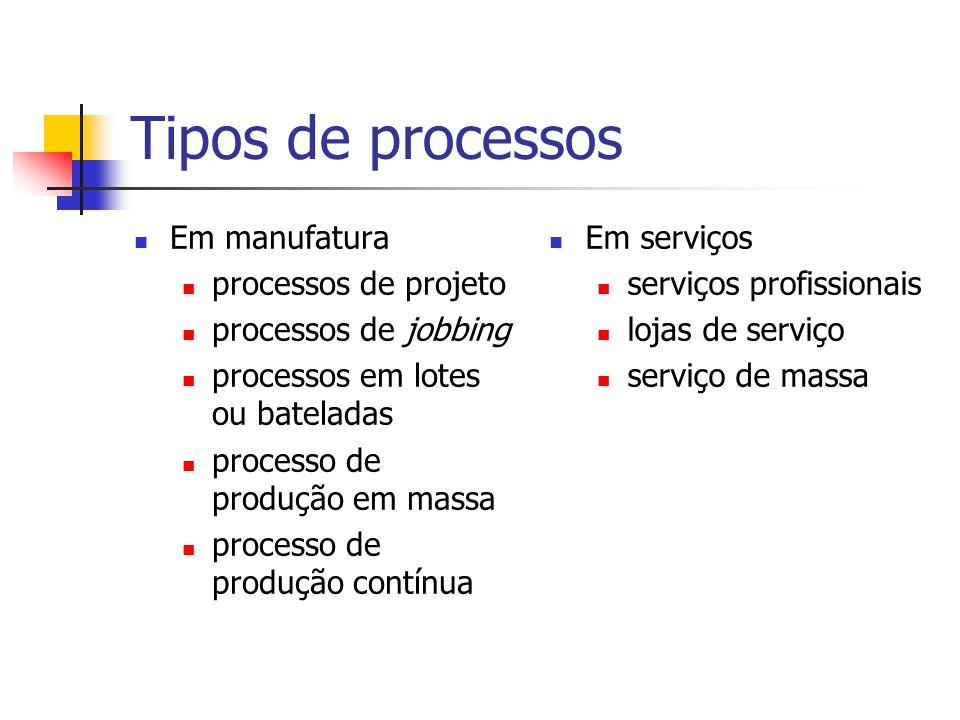 Tipos de processos Em manufatura processos de projeto processos de jobbing processos em lotes ou bateladas processo de produção em massa processo de p
