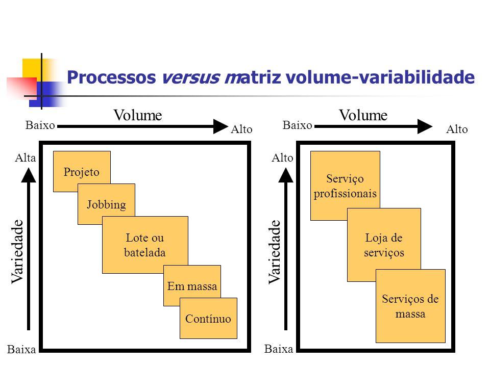 Processos versus matriz volume-variabilidade Volume Variedade Baixa Alta Baixo Alto Projeto Jobbing Lote ou batelada Em massa Contínuo Variedade Baixo