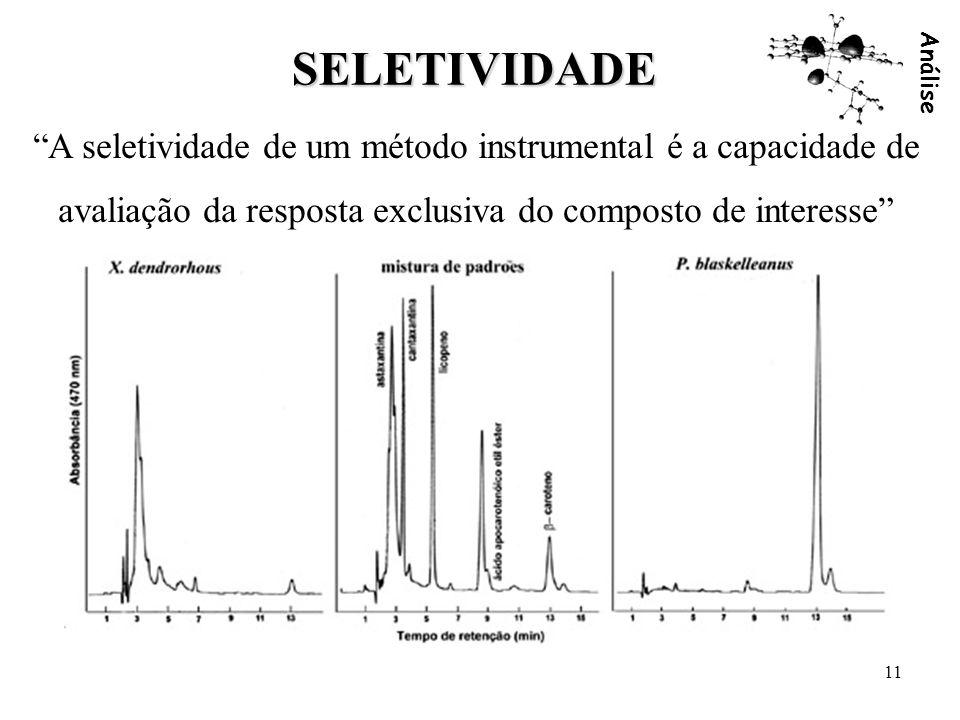 Análise 11 SELETIVIDADE A seletividade de um método instrumental é a capacidade de avaliação da resposta exclusiva do composto de interesse