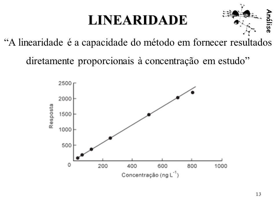 Análise 13 LINEARIDADE A linearidade é a capacidade do método em fornecer resultados diretamente proporcionais à concentração em estudo