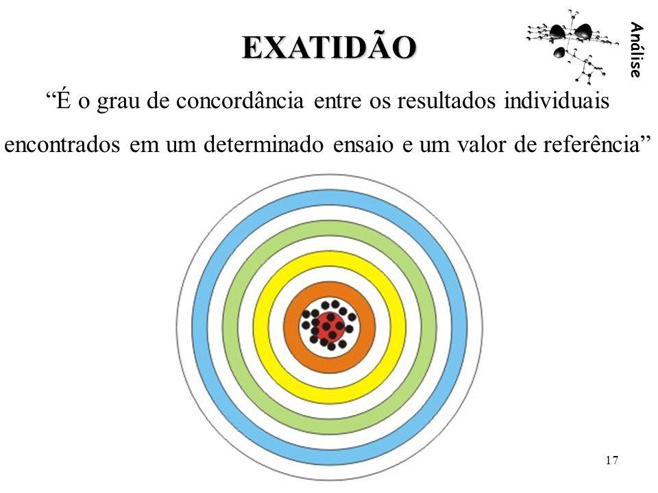 Análise 17 EXATIDÃO É o grau de concordância entre os resultados individuais encontrados em um determinado ensaio e um valor de referência