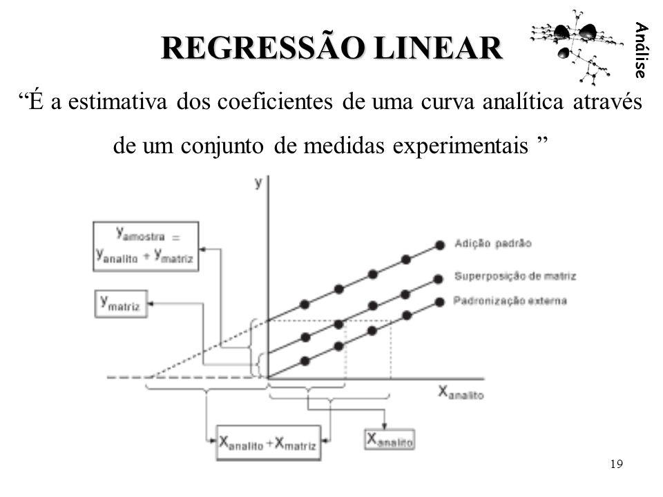 Análise 19 REGRESSÃO LINEAR É a estimativa dos coeficientes de uma curva analítica através de um conjunto de medidas experimentais