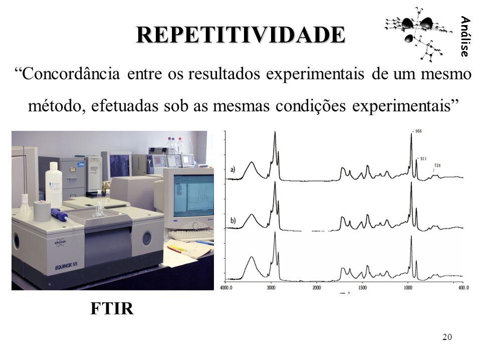 Análise 20 REPETITIVIDADE Concordância entre os resultados experimentais de um mesmo método, efetuadas sob as mesmas condições experimentais FTIR