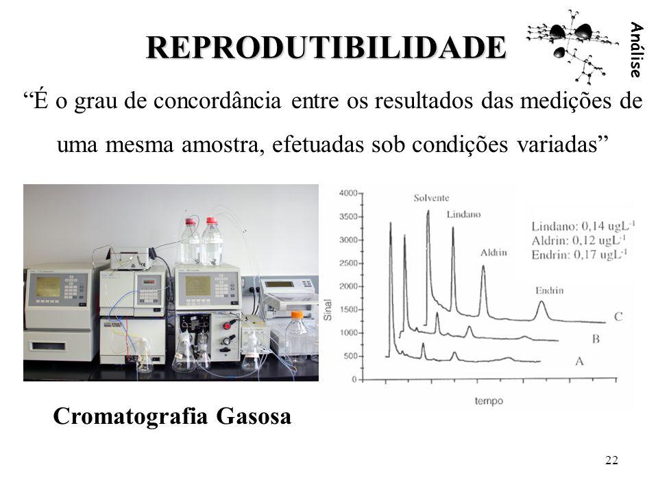 Análise 22 REPRODUTIBILIDADE É o grau de concordância entre os resultados das medições de uma mesma amostra, efetuadas sob condições variadas Cromatog