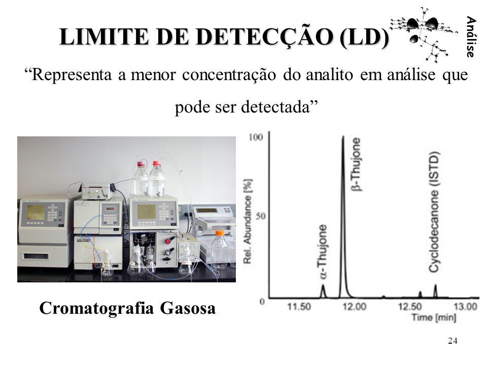 Análise 24 LIMITE DE DETECÇÃO (LD) Representa a menor concentração do analito em análise que pode ser detectada Cromatografia Gasosa