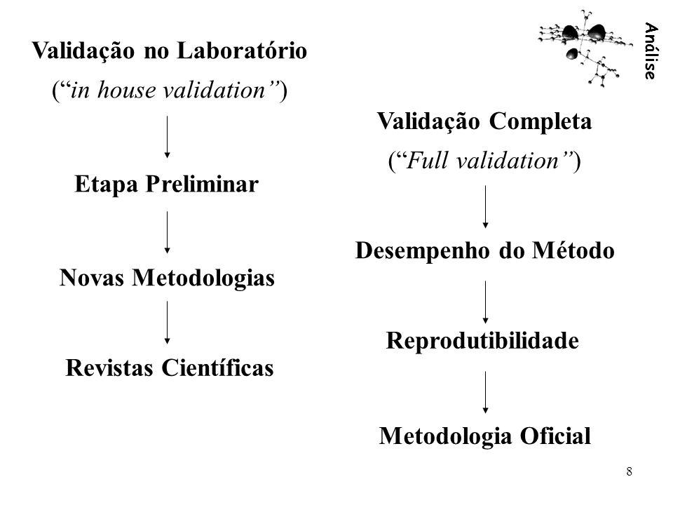 Análise 8 Validação no Laboratório (in house validation) Validação Completa (Full validation) Etapa Preliminar Novas Metodologias Revistas Científicas