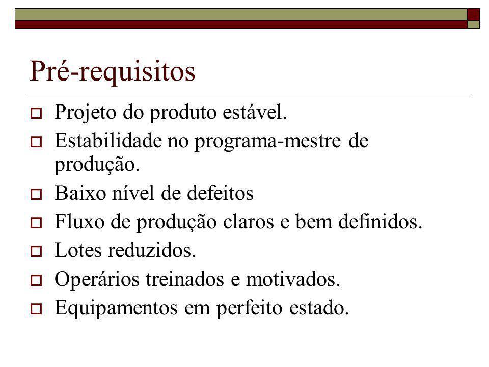 Pré-requisitos Projeto do produto estável. Estabilidade no programa-mestre de produção. Baixo nível de defeitos Fluxo de produção claros e bem definid