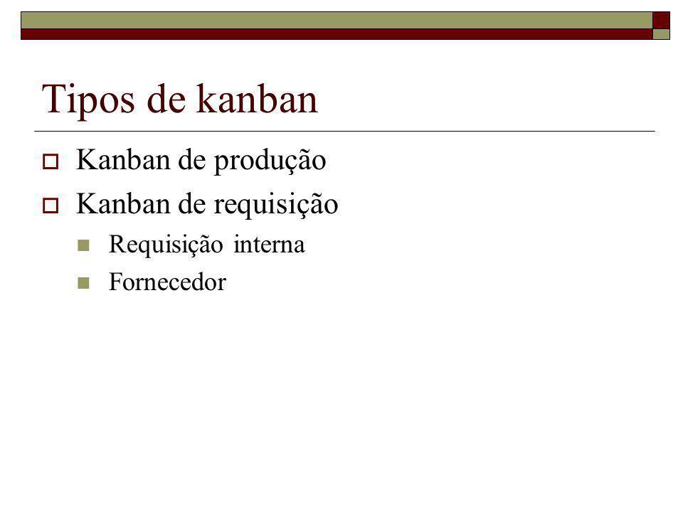 Tipos de kanban Kanban de produção Kanban de requisição Requisição interna Fornecedor