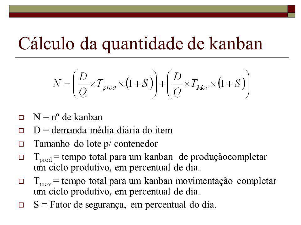 Cálculo da quantidade de kanban N = nº de kanban D = demanda média diária do item Tamanho do lote p/ contenedor T prod = tempo total para um kanban de