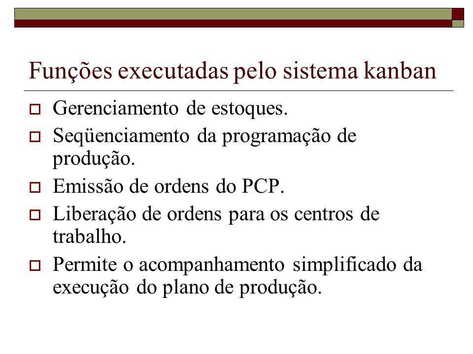 Funções executadas pelo sistema kanban Gerenciamento de estoques. Seqüenciamento da programação de produção. Emissão de ordens do PCP. Liberação de or