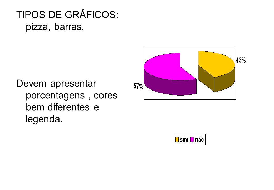 TIPOS DE GRÁFICOS: pizza, barras. Devem apresentar porcentagens, cores bem diferentes e legenda.