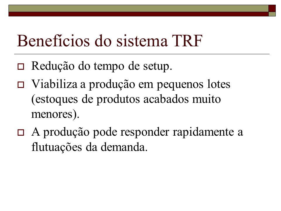 Benefícios do sistema TRF Redução do tempo de setup. Viabiliza a produção em pequenos lotes (estoques de produtos acabados muito menores). A produção