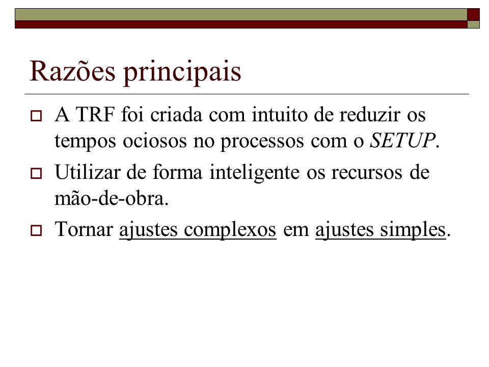 Razões principais A TRF foi criada com intuito de reduzir os tempos ociosos no processos com o SETUP. Utilizar de forma inteligente os recursos de mão