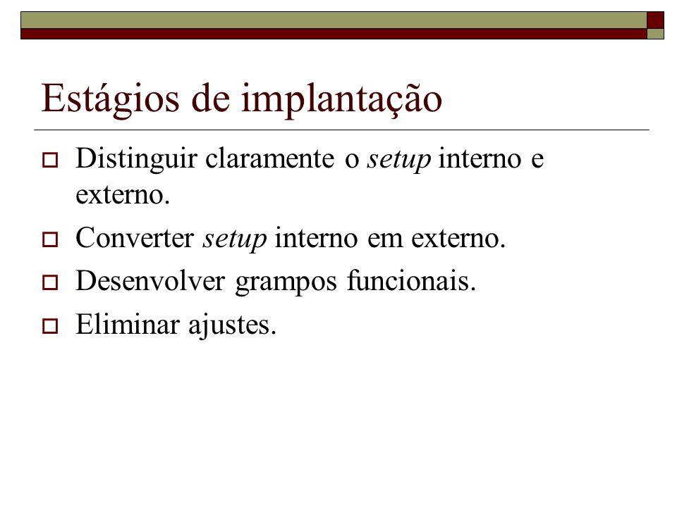 Estágios de implantação Distinguir claramente o setup interno e externo.