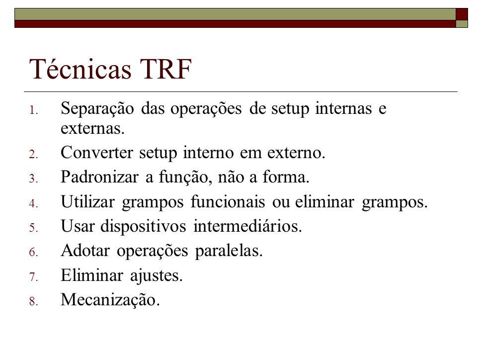 Técnicas TRF 1. Separação das operações de setup internas e externas. 2. Converter setup interno em externo. 3. Padronizar a função, não a forma. 4. U