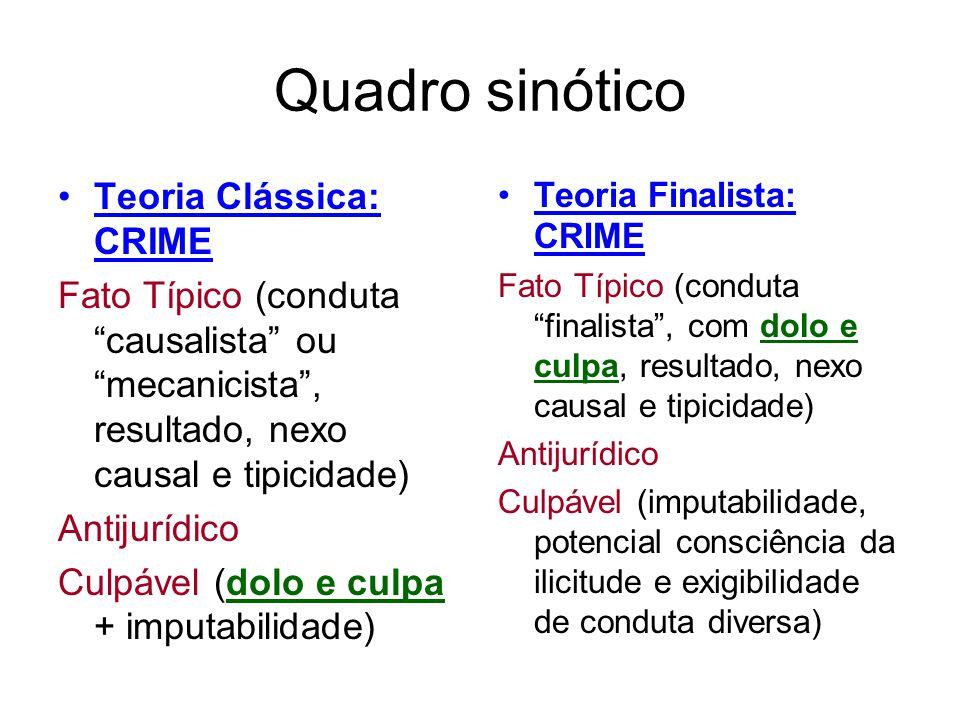 Quadro sinótico Teoria Clássica: CRIME Fato Típico (conduta causalista ou mecanicista, resultado, nexo causal e tipicidade) Antijurídico Culpável (dol