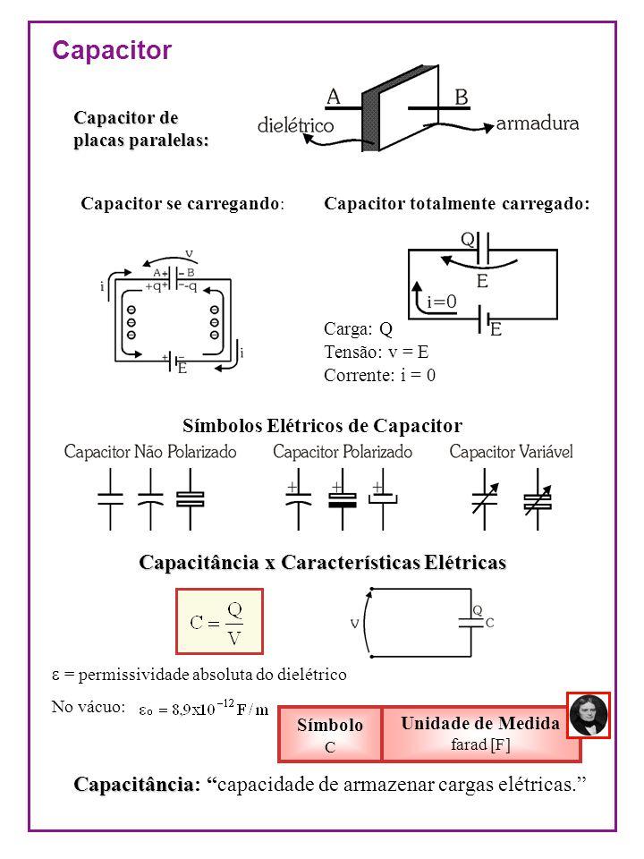 Permissividade de alguns materiais: Capacitância x Características Físicas Cálculo de capacitância Comportamento Elétrico do Capacitor Fechando a chave em t = 0: vc cresce exponencialmente até E i cai exponencialmente até 0 Conclusões sobre o comportamento do capacitor: 1- Capacitor descarregado fonte enxerga um curto XC = 0 vc = 0 e i = I 2- Capacitor se carregando fonte enxerga uma reatância XC crescente vc e i 3- Capacitor carregado fonte enxerga um circuito aberto Xc = vc = E e i = 0 Ficha de Exercícios
