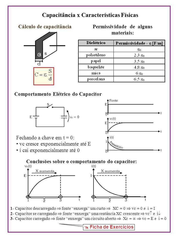 Tipos de Capacitores Cerâmico Plástico Metalizado Eletrolítico (alumínio) Eletrolítico (tântalo) SMD Trimmer Placas Paralelas (variável) (variável) Códigos de Especificações de Capacitores Capacitores Fixos e Variáveis Especificações principais Especificações principais: Capacitância, Tolerância e Tensão de Isolação.