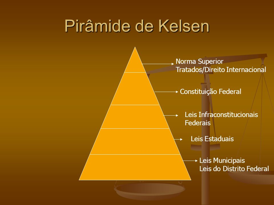 Pirâmide de Kelsen Norma Superior Tratados/Direito Internacional Constituição Federal Leis Infraconstitucionais Federais Leis Estaduais Leis Municipais Leis do Distrito Federal