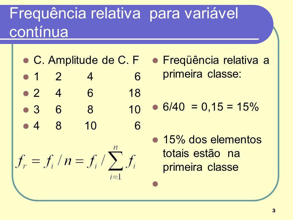 3 Frequência relativa para variável contínua C. Amplitude de C. F 1 2 4 6 2 4 6 18 3 6 8 10 4 8 10 6 Freqüência relativa a primeira classe: 6/40 = 0,1